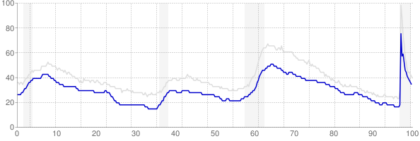Virginia monthly unemployment rate chart from 1990 to February 2021